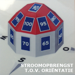 stroomopbrengstorie